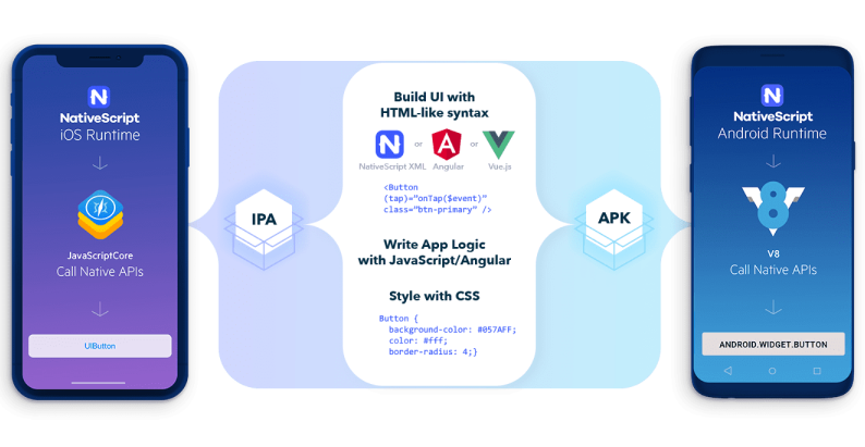 An overview of how native compiled apps work